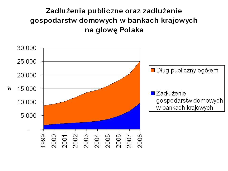 Dług publiczny i gospodarstw domowych na głowę Polaka