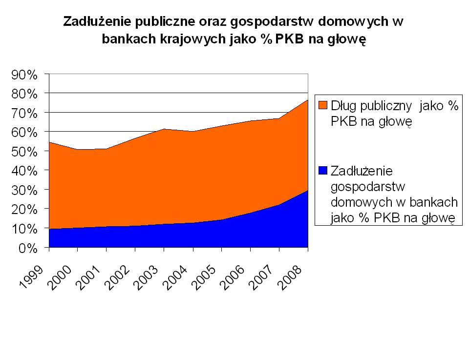 Dlug publiczny i gospodarstw domowych jako % PKB na głowę