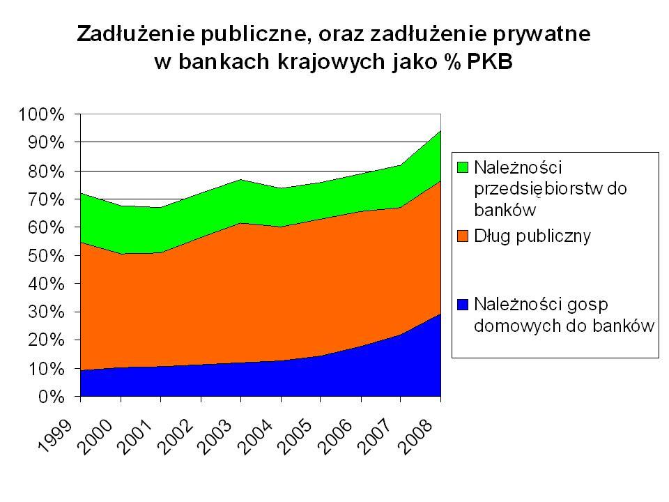 Dług publiczny oraz sektora prywatnego jako % PKB