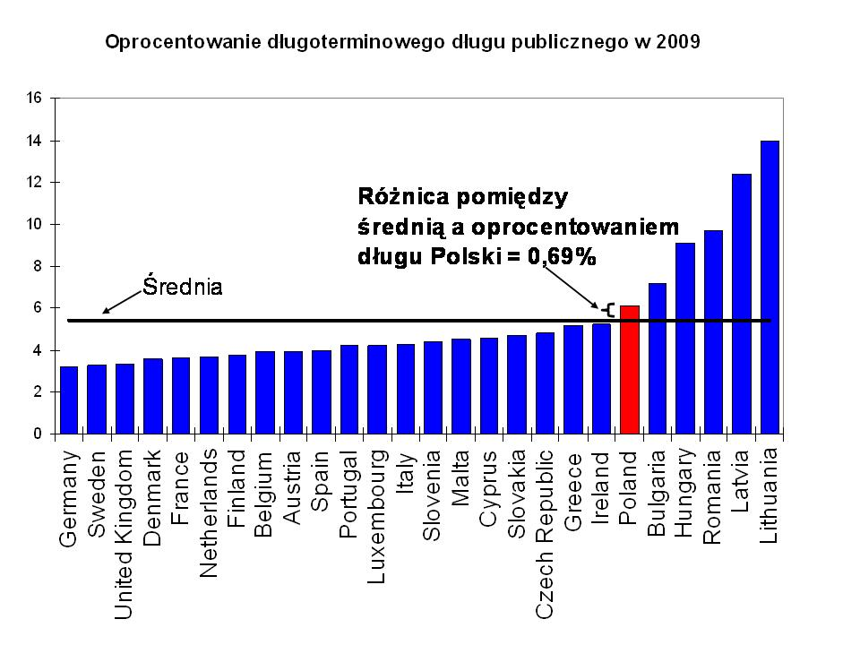 koszt długu publicznego