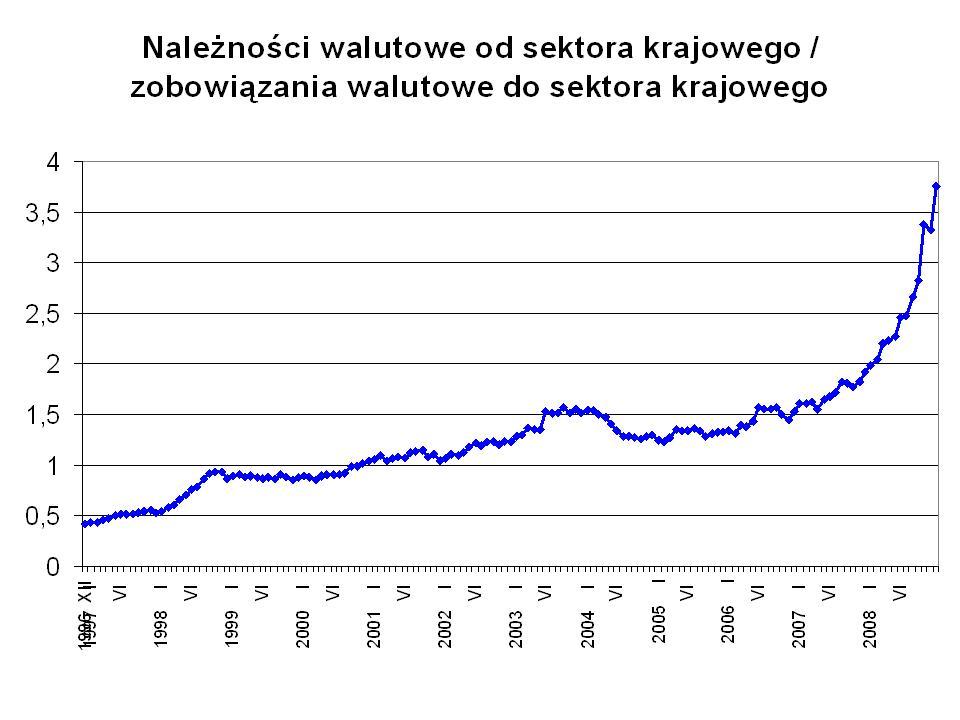 Należności walutowe do zobowiązań walutowych