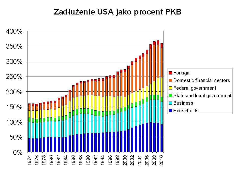 zadłużenie USA do PKB