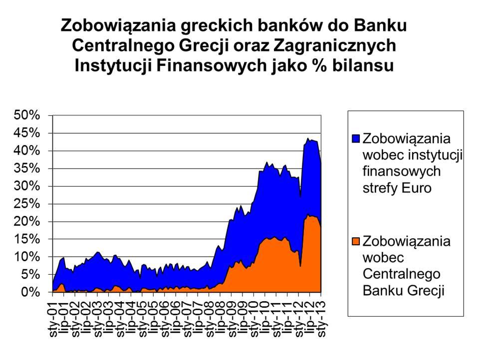 fiansowanie banków greckich