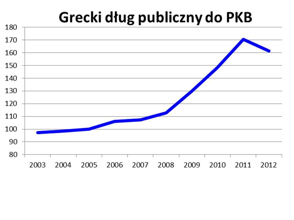 dług do PKB w Grecji