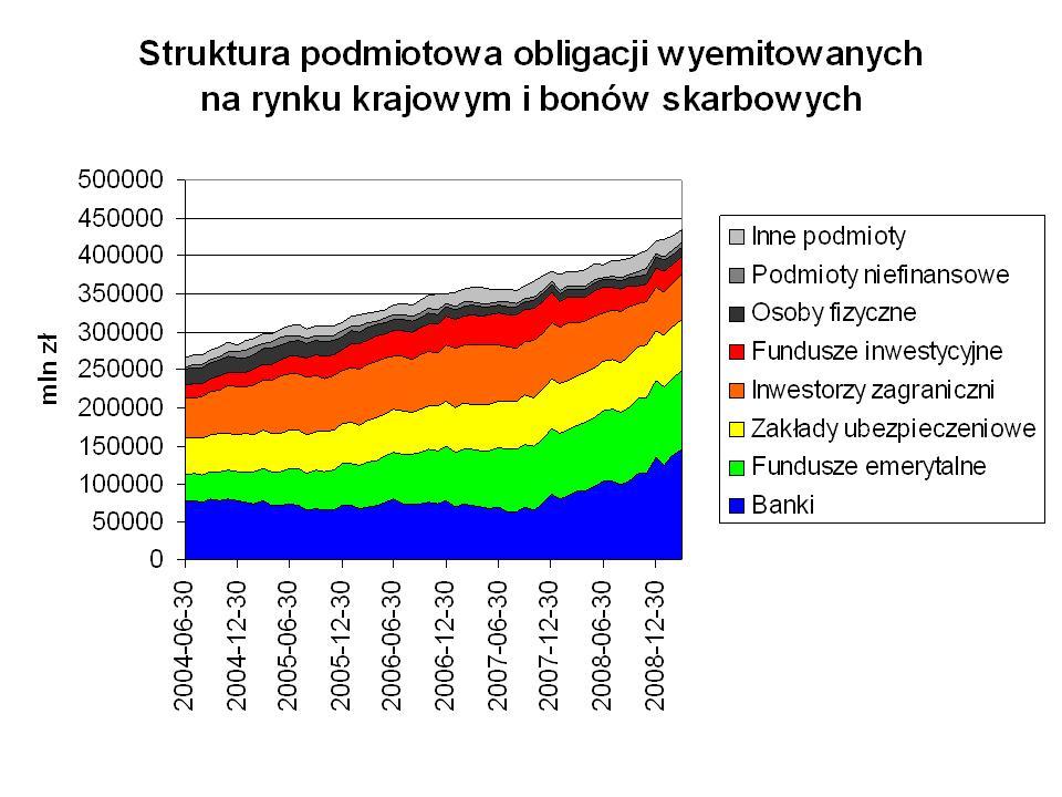 Struktura podmiotowa krajowych papierów wartościowych skarbu państwa