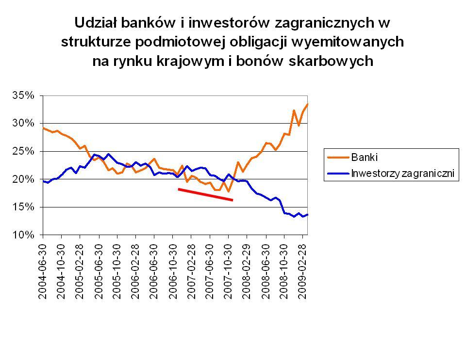 Udział banków i inwestorów zagranicznych w struktórze podmiotowej obligacji skarbu państwa i bonów skarbowych